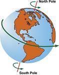 rotacion de la tierra